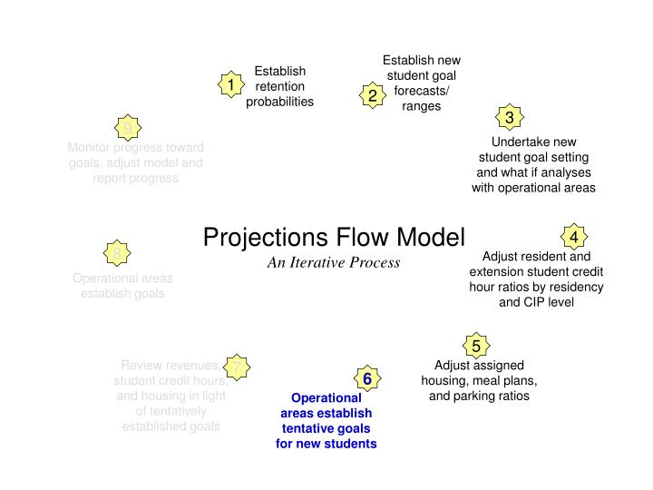 Undertake new  student goal setting and what if analyses with operational areas