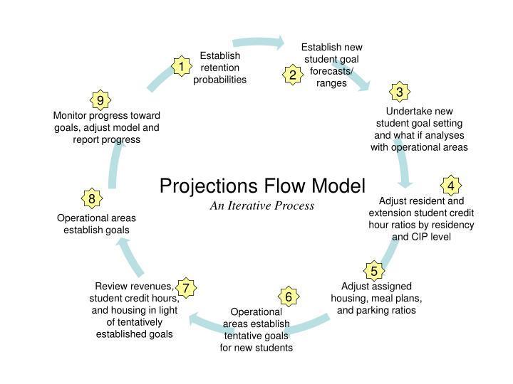 Establish new student goal forecasts/ ranges