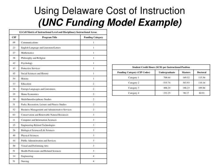Using Delaware Cost of Instruction