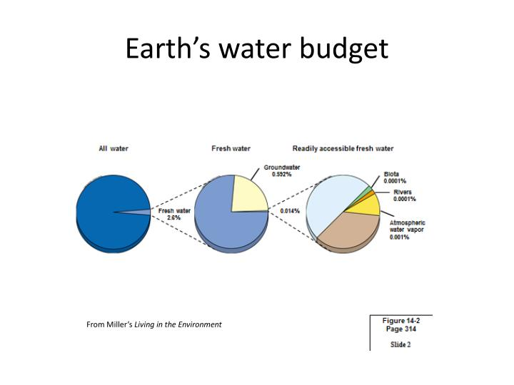 Earth s water budget