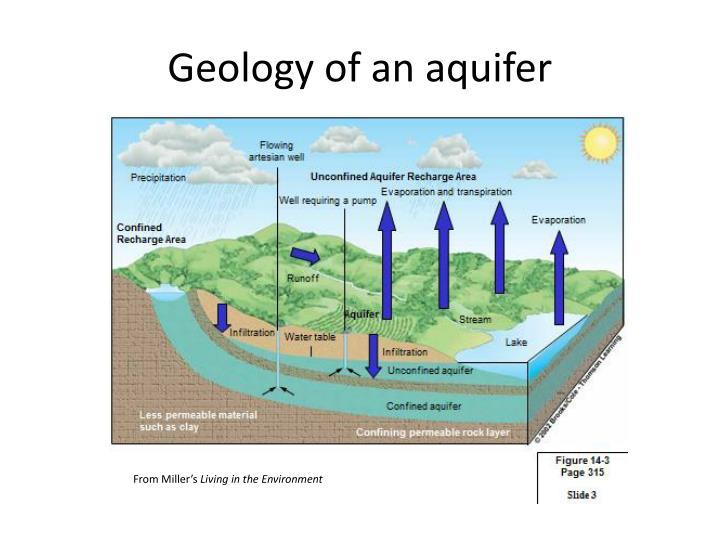 Geology of an aquifer