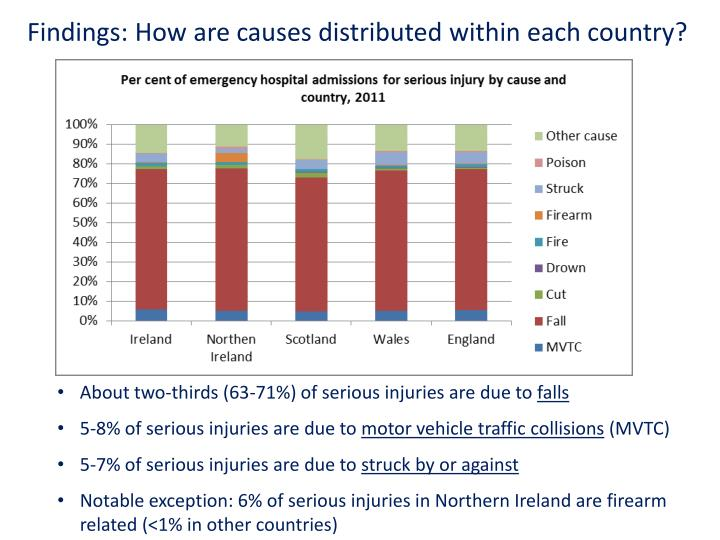 Findings: How are causes distributed within each country?