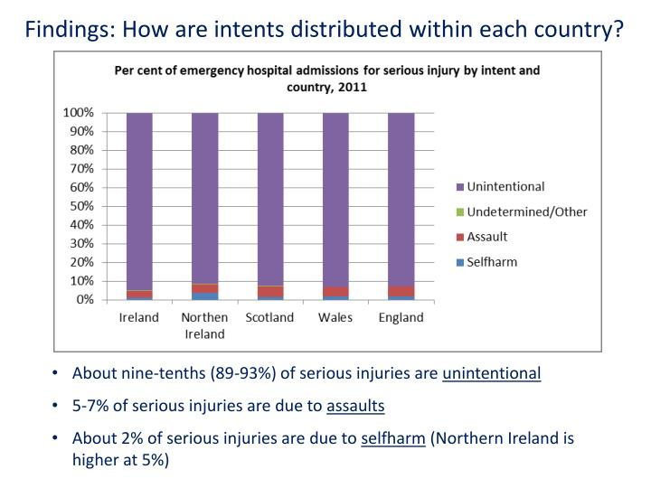 Findings: How are intents distributed within each country?