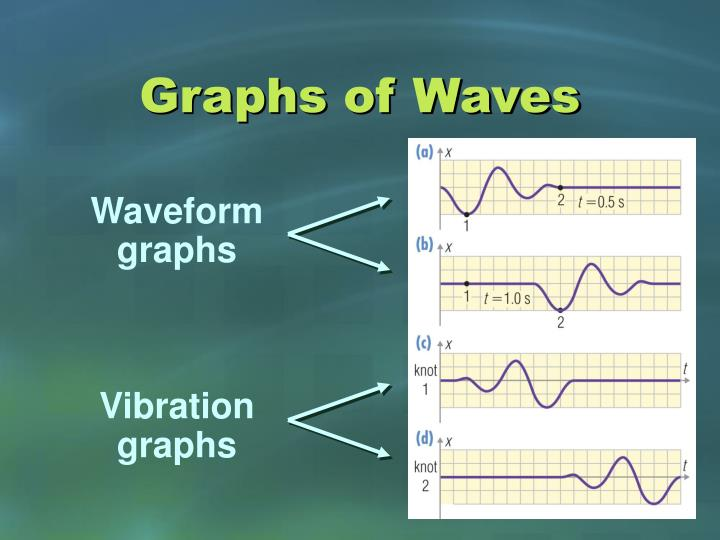 Graphs of Waves