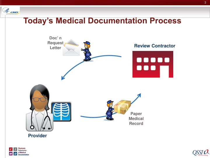 Today s medical documentation process