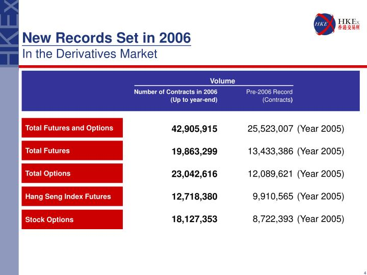 New Records Set in 2006