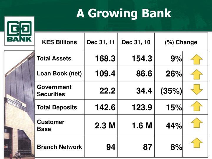 A growing bank