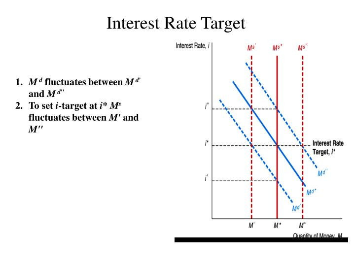 Interest Rate Target