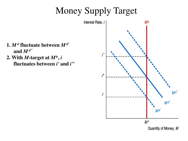 Money Supply Target