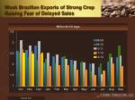weak brazilian exports of strong crop raising fear of delayed sales