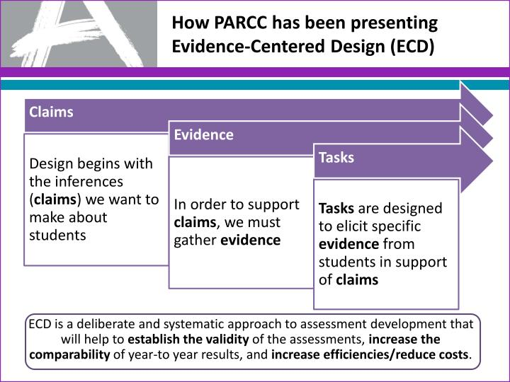 How PARCC has been presenting Evidence-Centered Design (ECD)