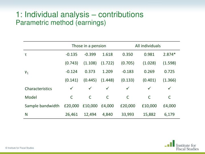 1: Individual analysis – contributions