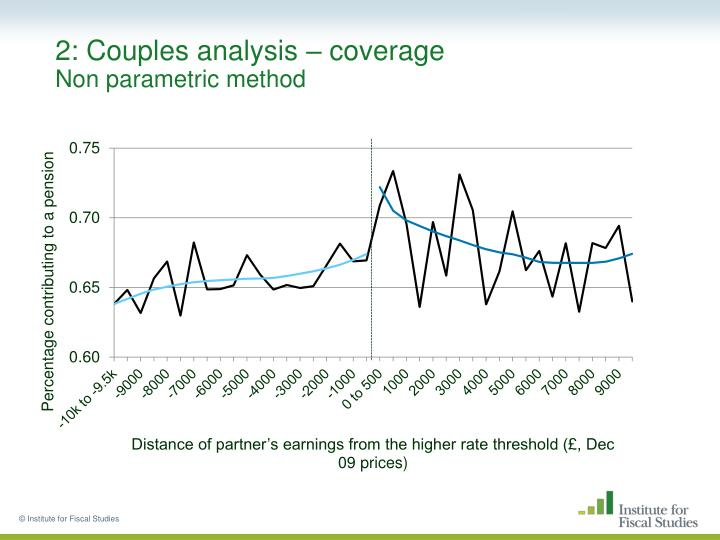 2: Couples analysis – coverage