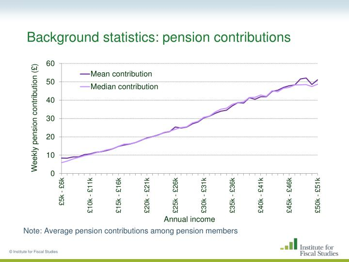 Background statistics: pension contributions
