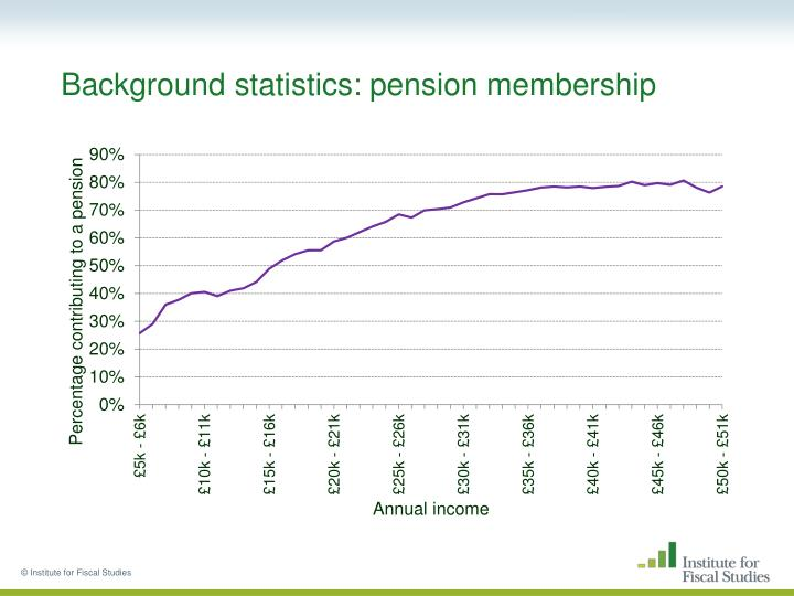 Background statistics: pension membership