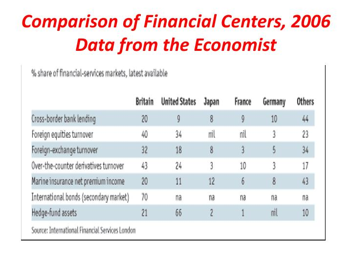 Comparison of Financial Centers, 2006 Data from the Economist