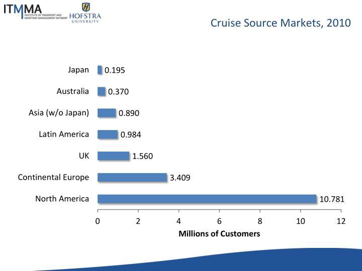 Cruise Source Markets, 2010