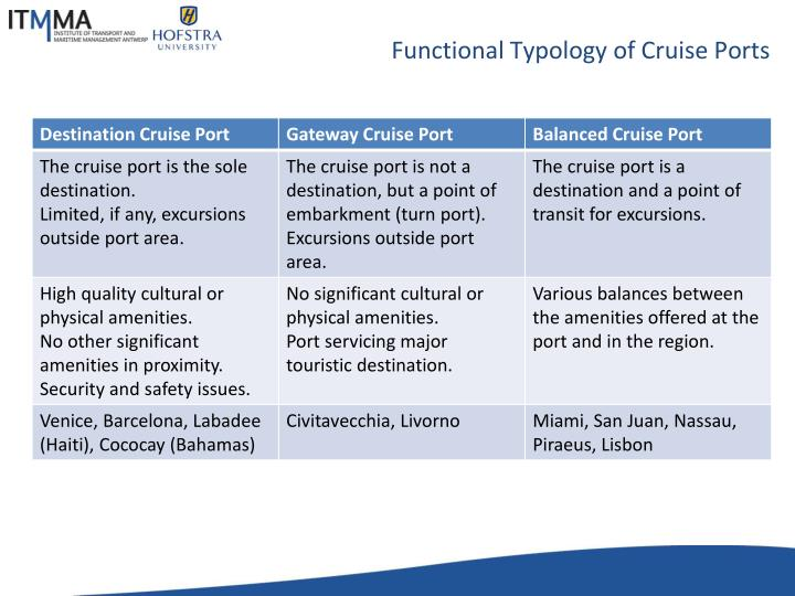 Functional Typology of Cruise Ports