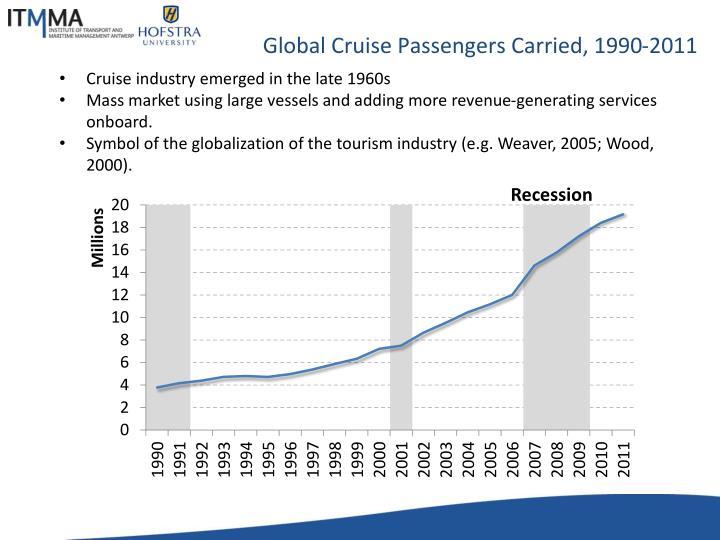 Global cruise passengers carried 1990 2011