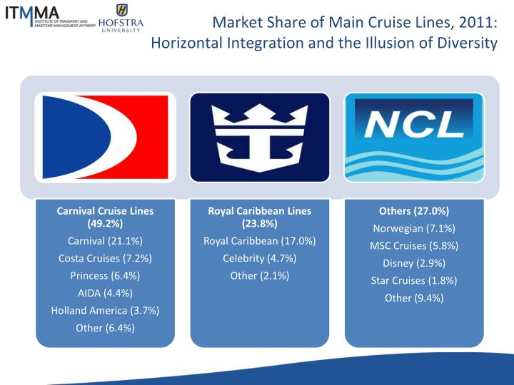 Market Share of Main Cruise Lines, 2011: