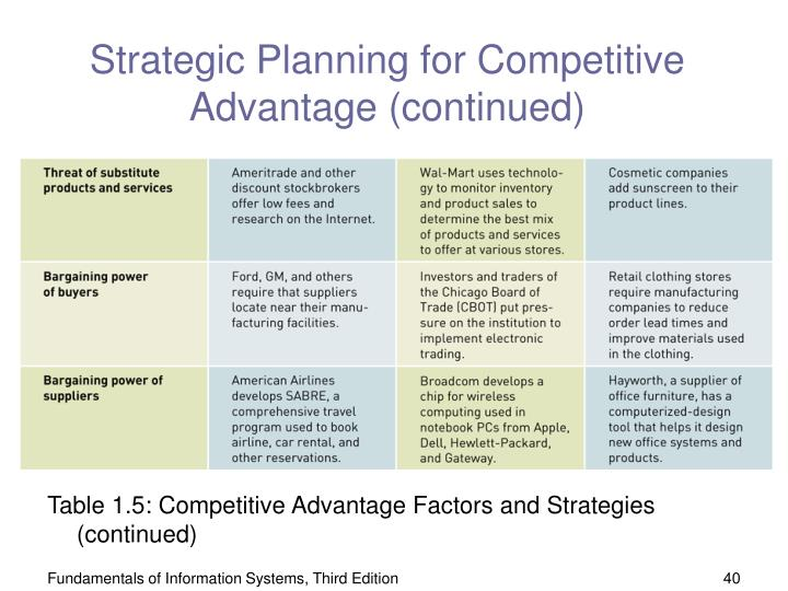 Strategic Planning for Competitive Advantage (continued)