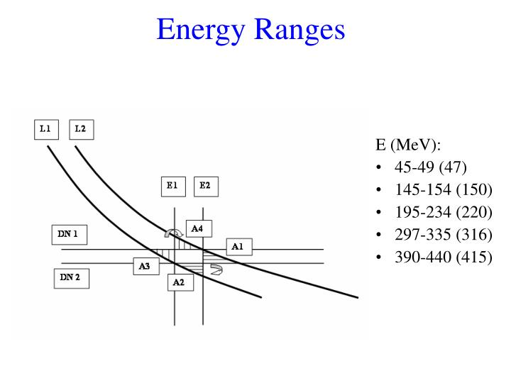 Energy Ranges