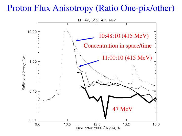 Proton Flux Anisotropy (Ratio One-pix/other)