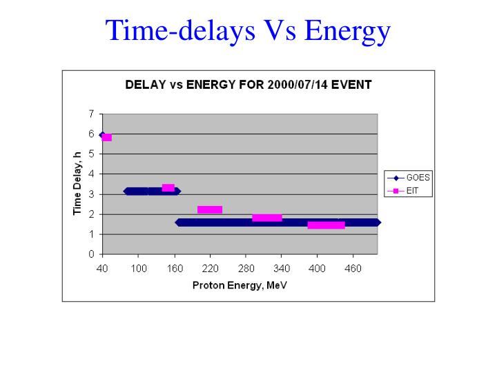 Time-delays Vs Energy