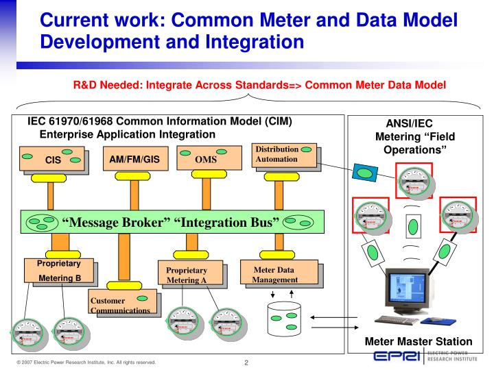 Current work common meter and data model development and integration
