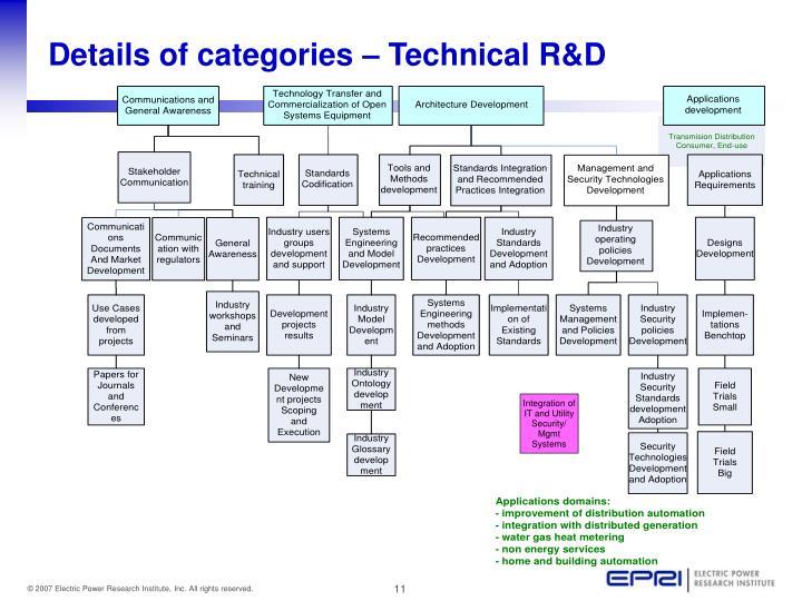 Details of categories – Technical R&D