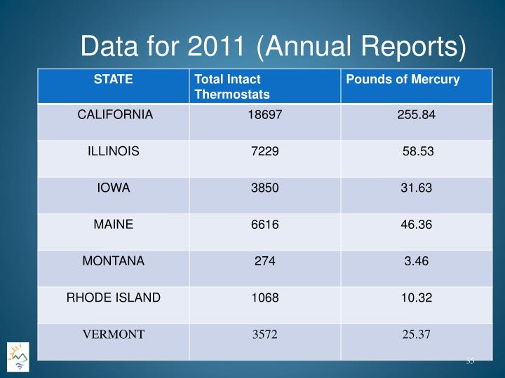 Data for 2011 (Annual