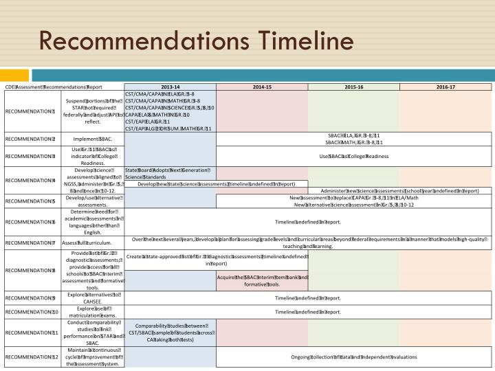 Recommendations Timeline