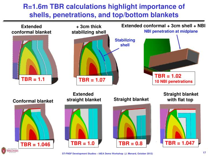 R=1.6m TBR calculations highlight importance of