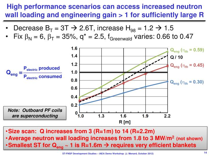 High performance scenarios can access increased neutron wall loading and engineering gain > 1 for sufficiently large R
