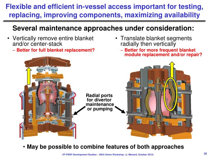 Flexible and efficient in-vessel access important for testing,  replacing, improving components, maximizing availability