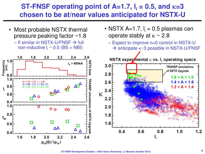 ST-FNSF operating point of A=1.7,