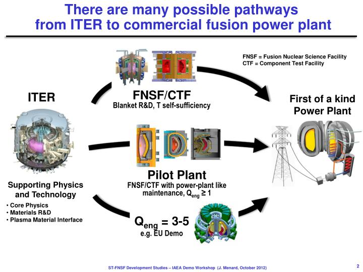 There are many possible pathways from iter to commercial fusion power plant
