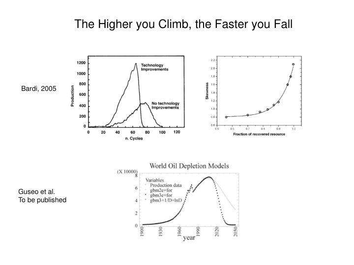 The Higher you Climb, the Faster you Fall