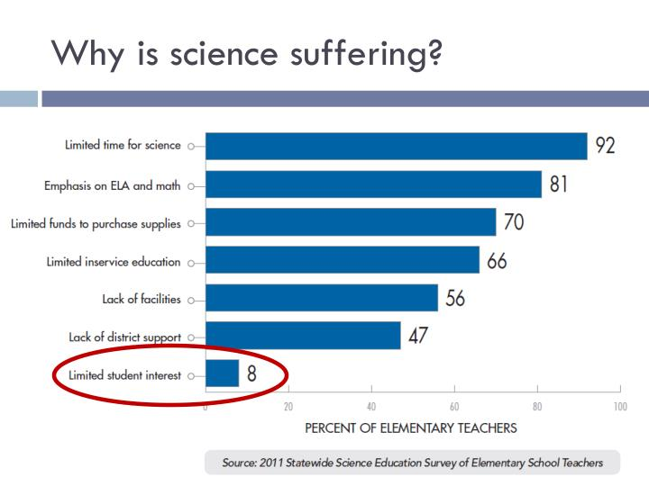 Why is science suffering?