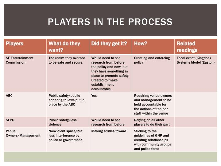 Players in the process