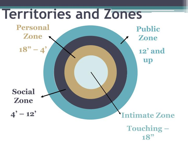 Territories and Zones