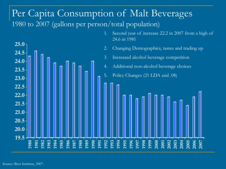 Per Capita Consumption of Malt Beverages