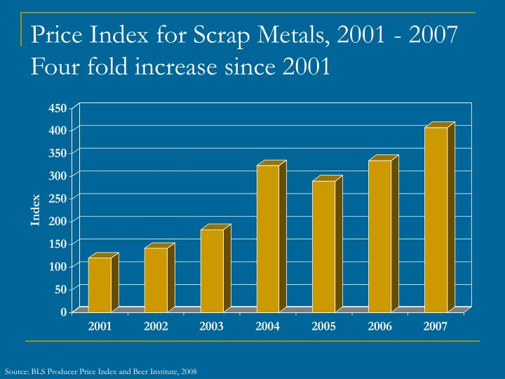 Price Index for Scrap Metals, 2001 - 2007