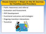 house interior steps on the ei journey for families and providers