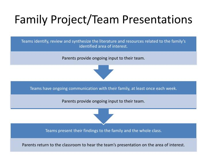 Family Project/Team Presentations