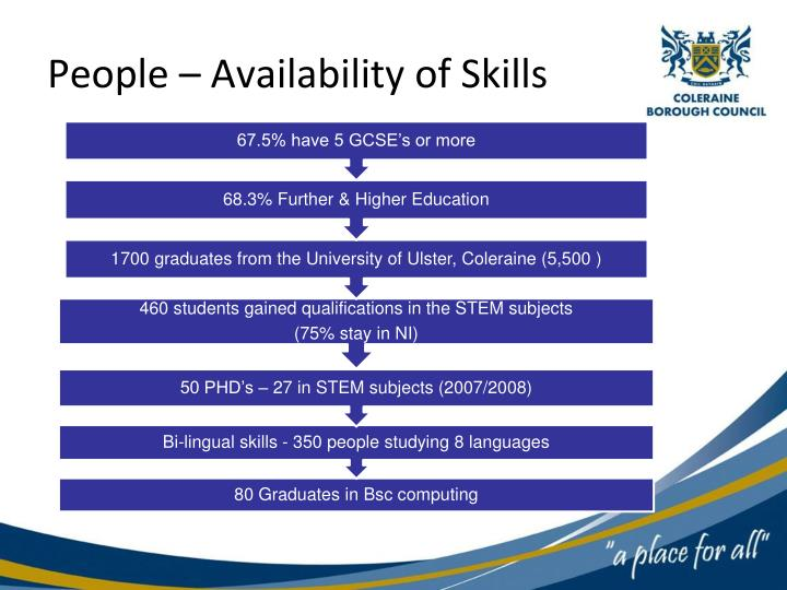 People – Availability of Skills