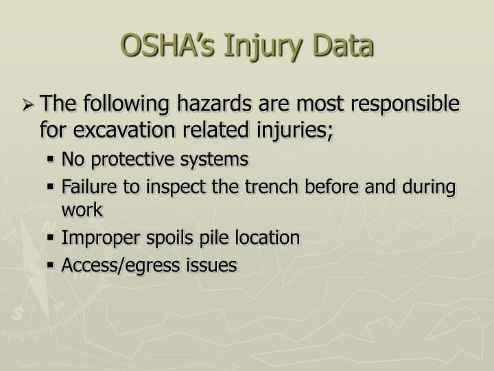OSHA's Injury Data