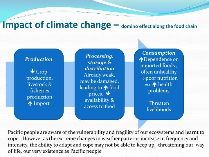 Impact of climate change –
