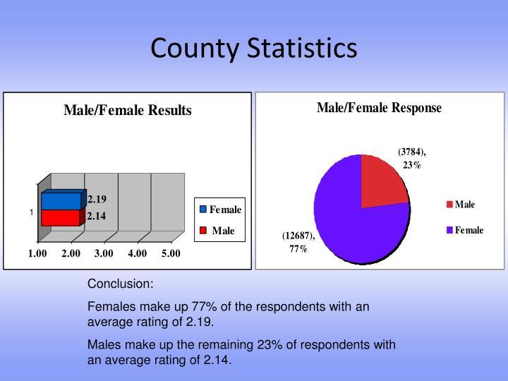 County Statistics