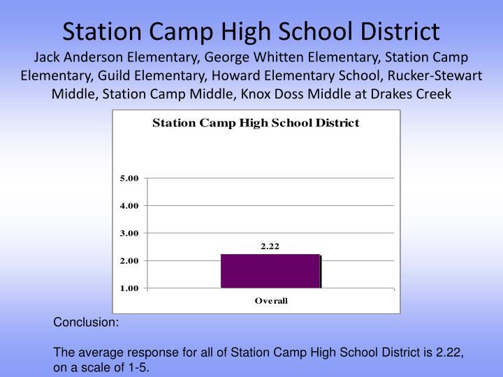 Station Camp High School District